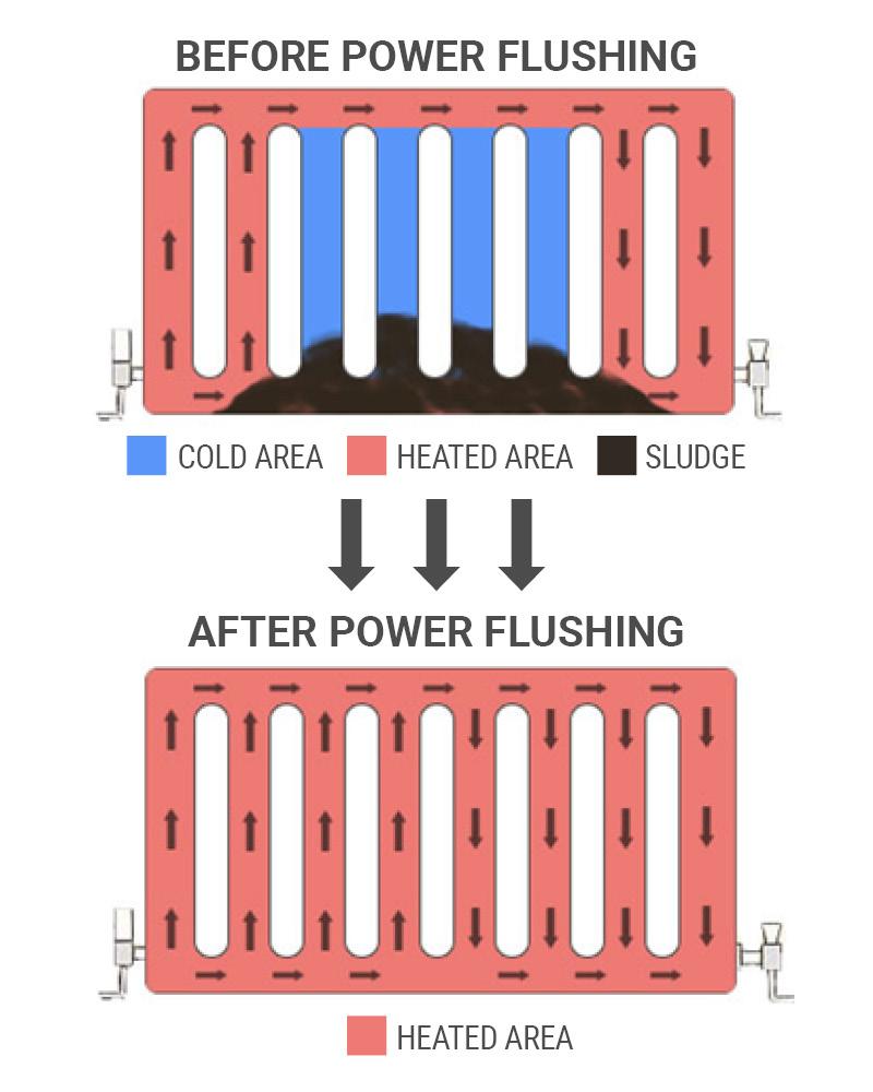 power-flushing